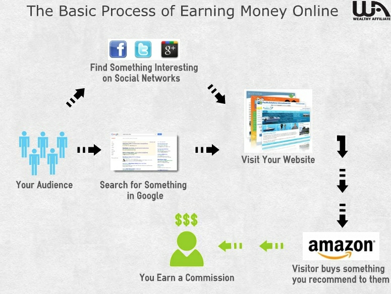 The basic process of earning money online through Wealthy Affiliate