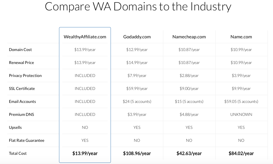 Compare the cost of domains
