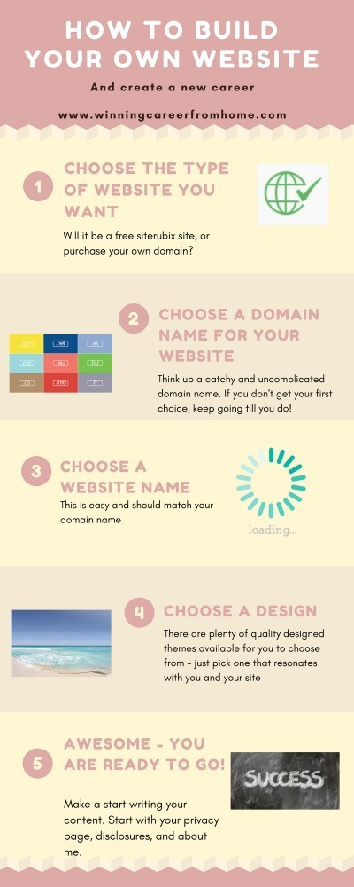 How to build your own website infographic