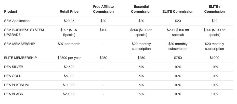 Six Figure Mentors and DEA pricing