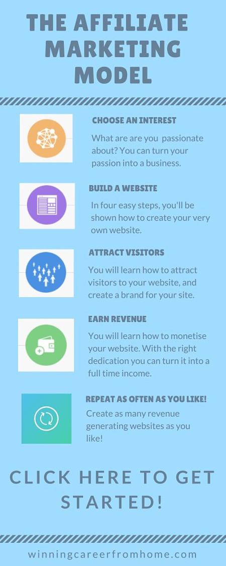 Affiliate Marketing - make money online anywhere!