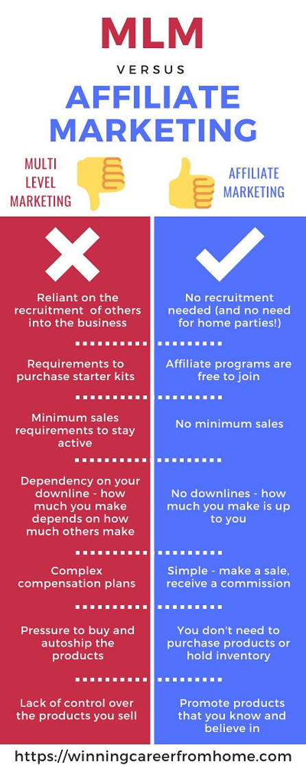 MLM vs Affiliate Marketing - the winner is Affiliate Marketing